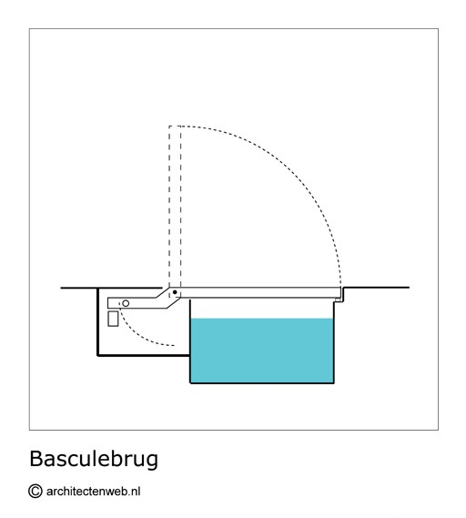 Basculebrug